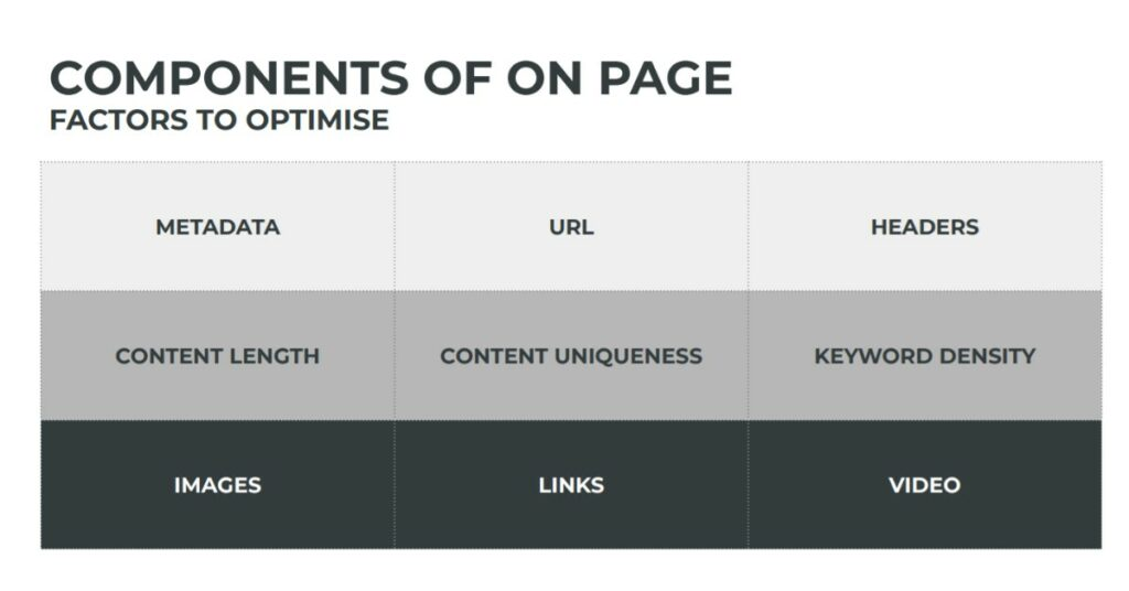 How to build essential relevance on your website, on page components that need to be optimised